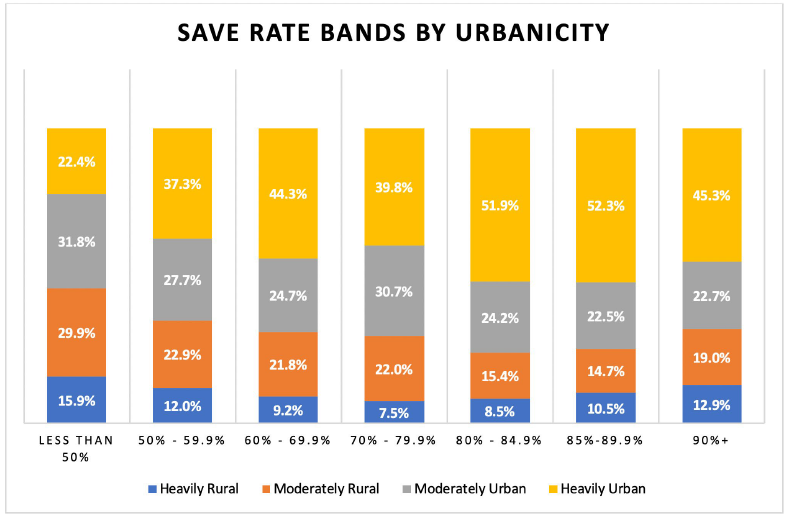 Save Rate Bands by Urbanicity