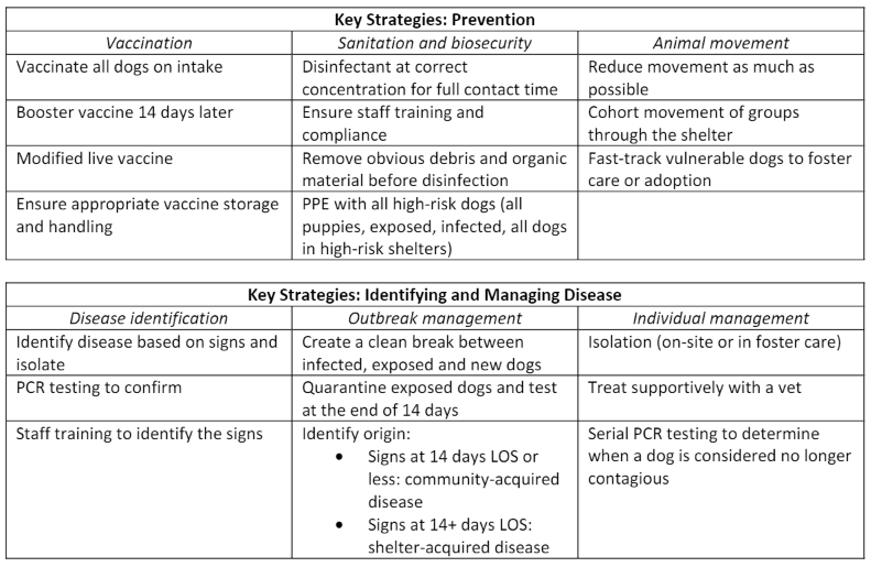 Canine Distemper Tables 1 and 2