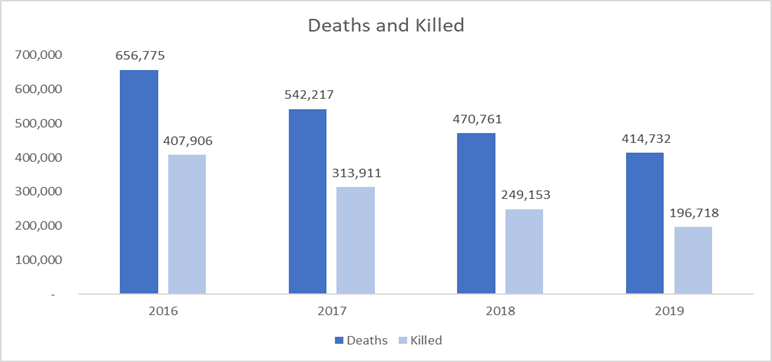 Trends of deaths and killed nationally chart