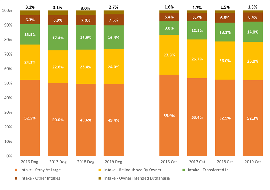 Trends in intake categories as percentage of all intakes chart