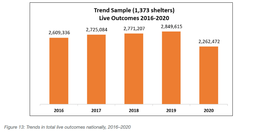 Trends in total live outcomes nationally, 2016-2020