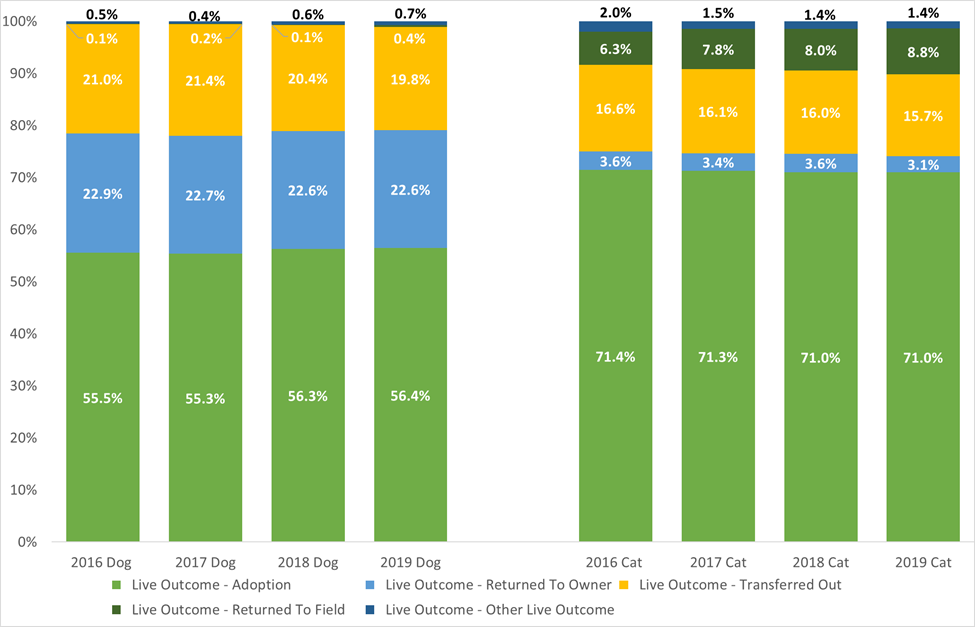 Trends in live outcomes subcategories as a percentage of all live outcomes chart