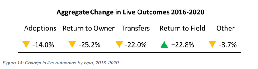 Change in live outcomes by type, 2016-2020