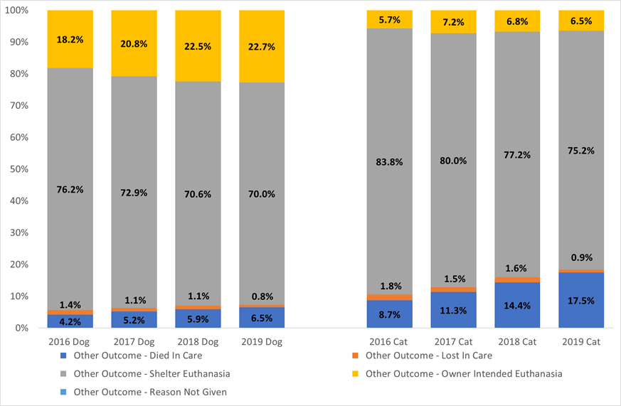 Trends in nonlive outcomes categories as percentage of all nonlive outcomes nationally chart