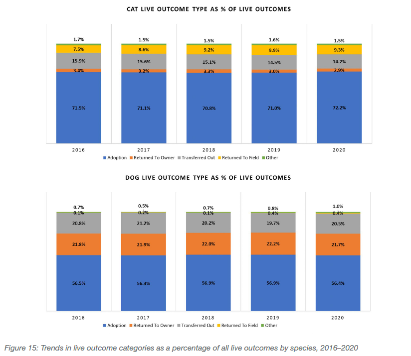 Trends in live outcome categories as a percentage of all live outcomes by species, 2016-2020