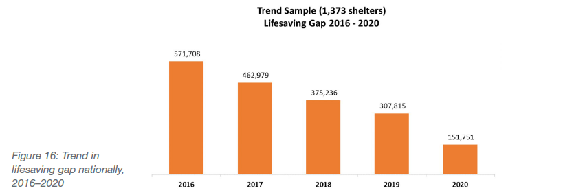 Trend in lifesaving gap nationally, 2016-2020