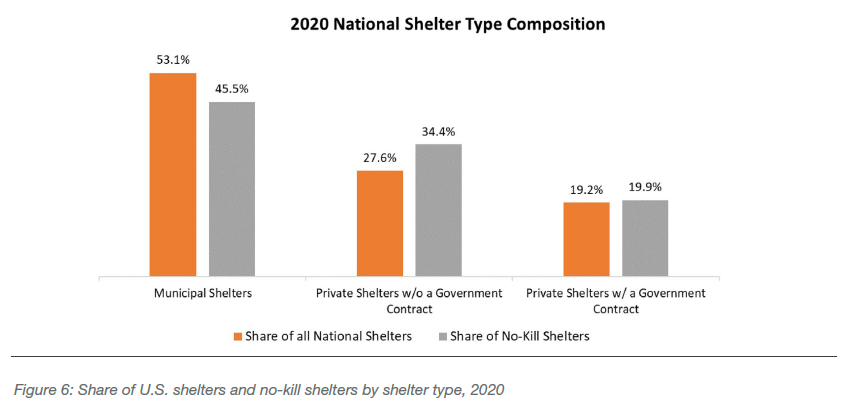 Share of U.S. shelters and no-kill shelters by shelter type, 2020