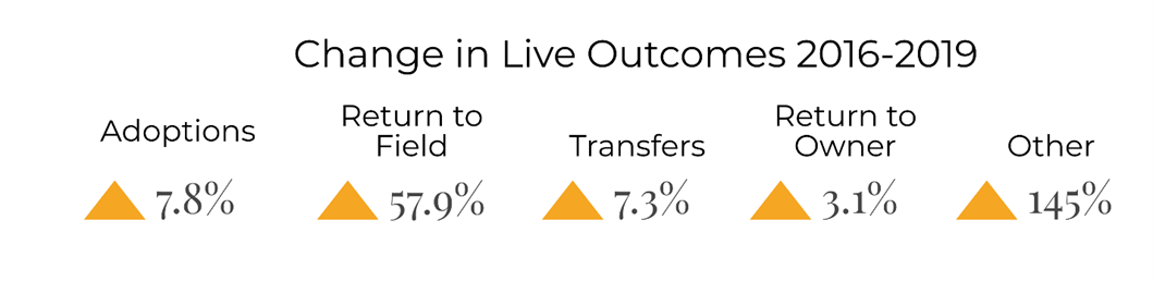 Change in live outcomes by type