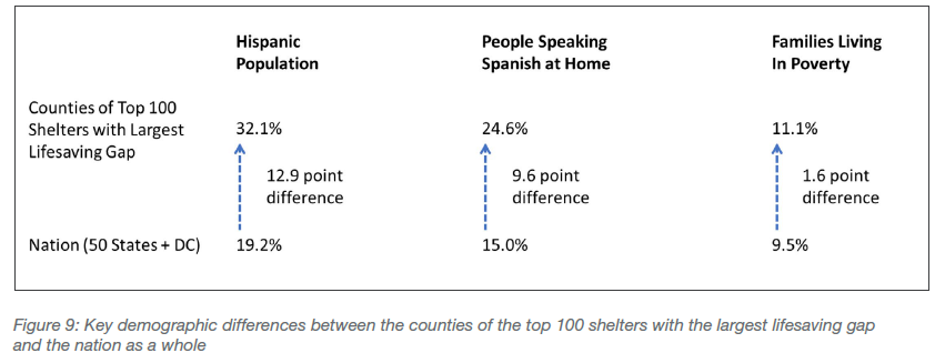 Key demographic differences between counties of the top 100 shelters with largest gap and the nation as a whole