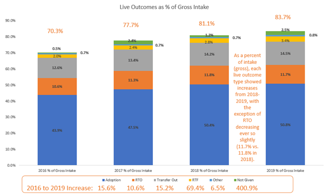 Live outcomes as a percentage of gross intake by outcome type chart