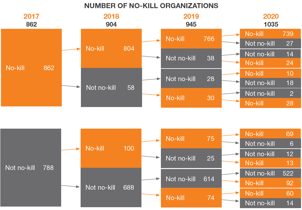 Number of no-kill organizations graphic