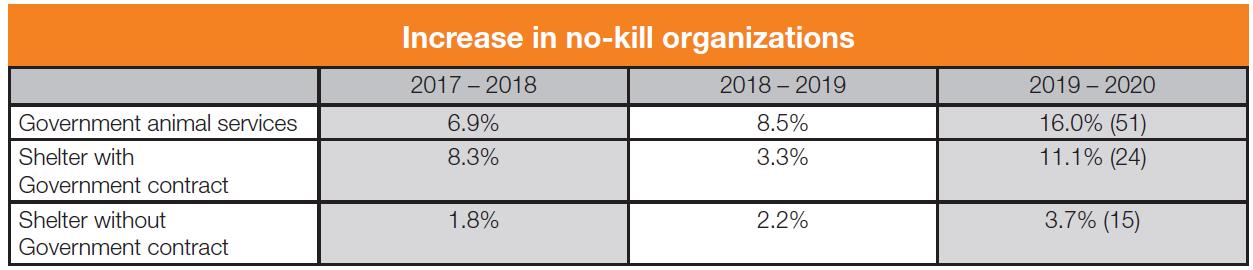 Increase in no-kill organizations table