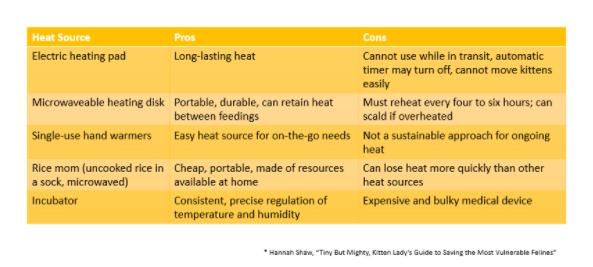 Puppy Heat Source Chart