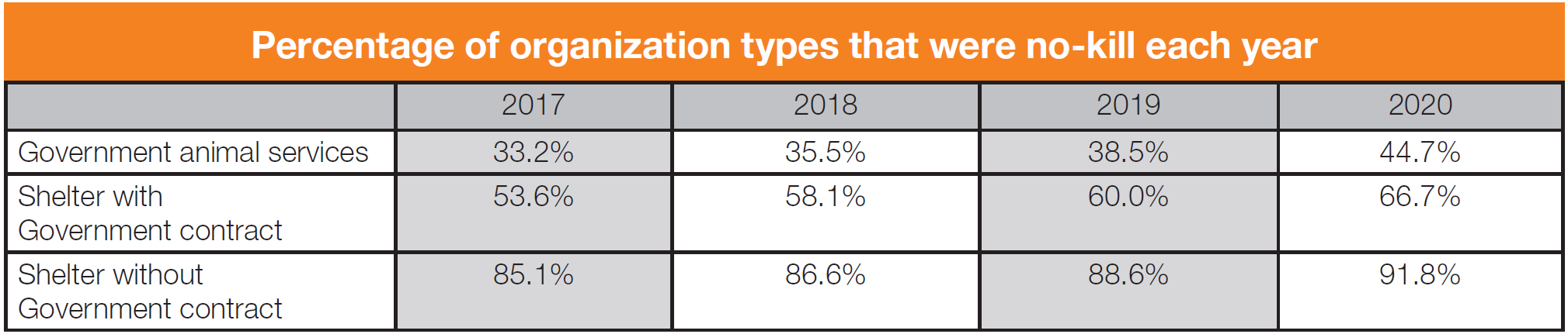 Percentage of organizations that are no-kill table