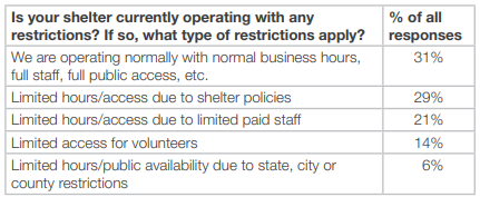 Staffing restrictions table