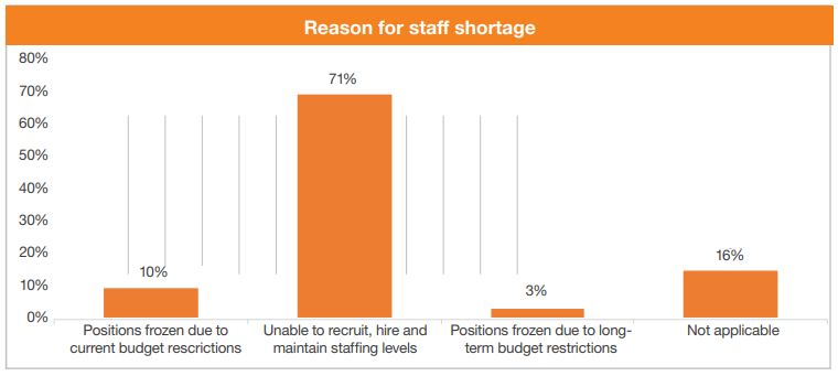 Reason for staffing shortage chart