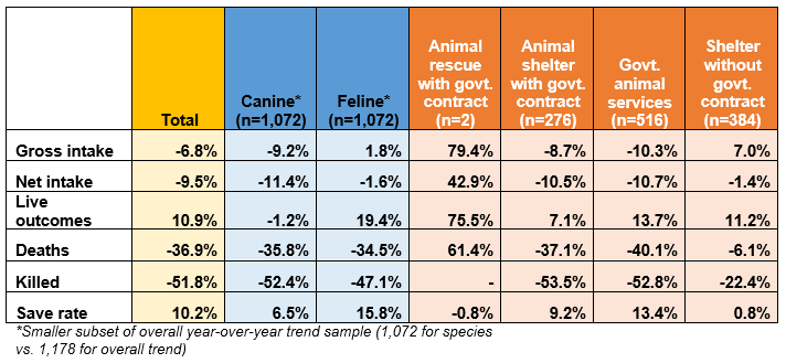 Trends in key shelter metrics by shelter type table