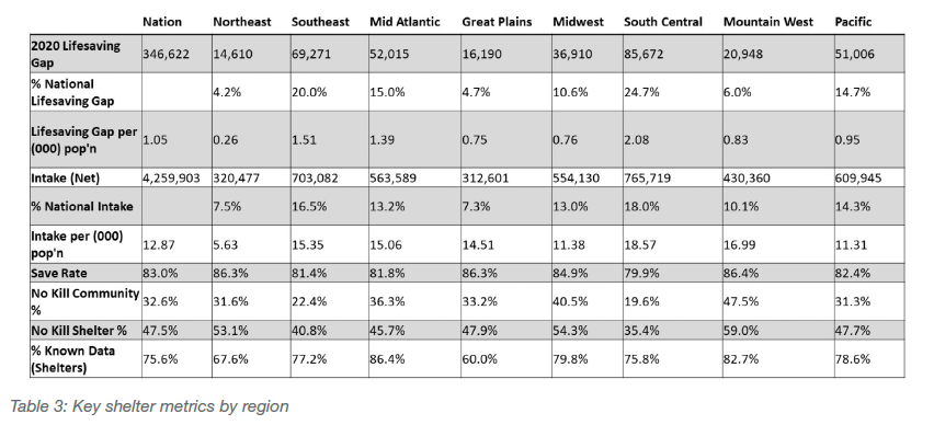 Key shelter metrics by region