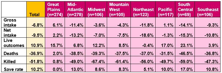 Trends in key shelter metrics by region table