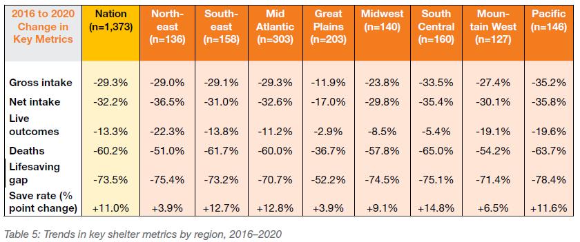 Trends in key shelter metrics by region, 2016-2020