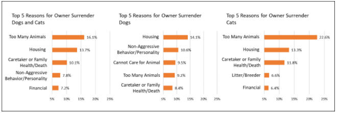 Top Reasons Owner Surrender Charts