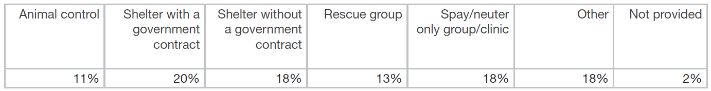 Vet shortage response by org type table