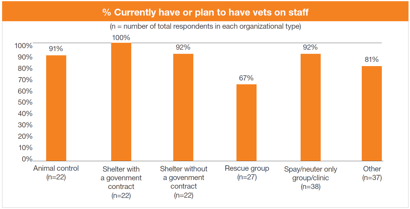 Vets on staff by org type chart